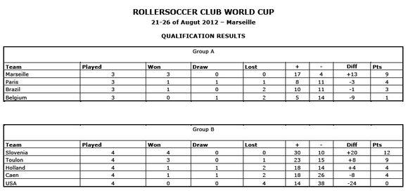 Les stats de la coupe du monde